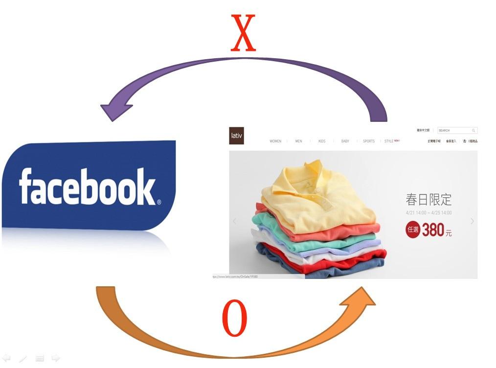 fb像素原理範例