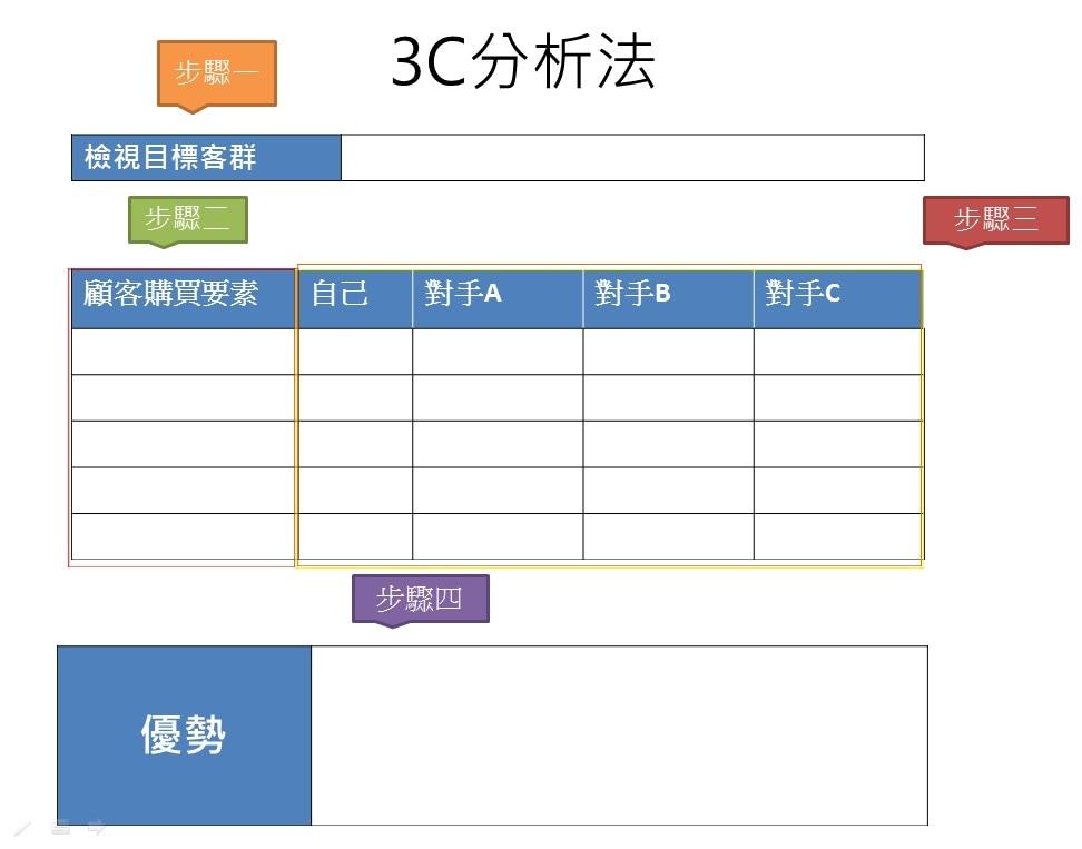 3C分析法網路行銷戰略